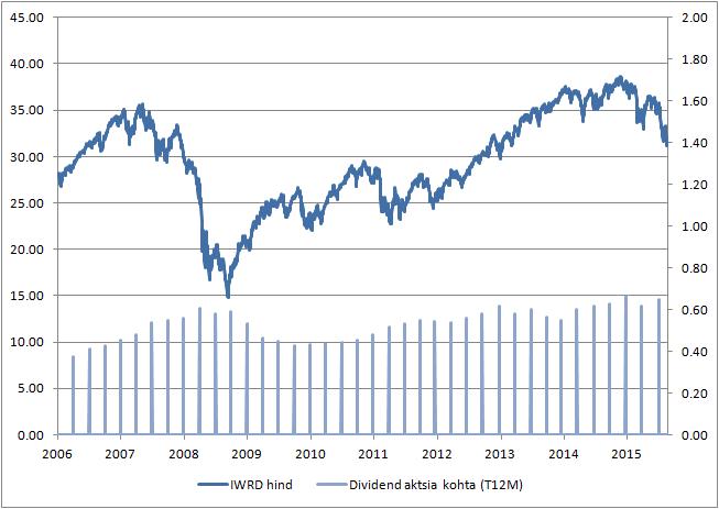 dividendinvestor.ee IWRD hind vs dividend aktsia kohta