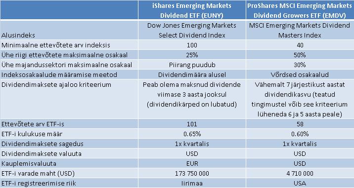 dividendinvestor.ee EUNY vs EMDV võrdlustabel nr 1
