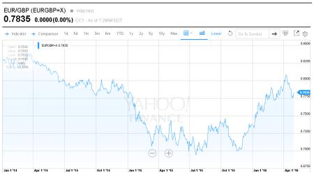 dividendinvestor.ee EURGBP graafik