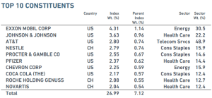 dividendinvestor.ee MSCI World High Dividend Yield top10