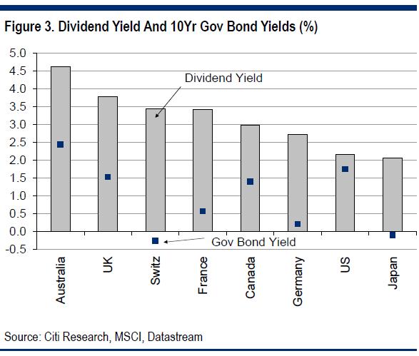 dividendinvestor.ee dividendimäär vs riigivõlakirjade tulumäär riikide lõikes