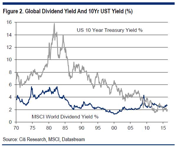 dividendinvestor.ee globaalne dividendimäär vs riigivõlakirjade tulusus tähtajani