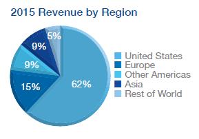 dividendinvestor.ee DOV tulud regioonide lõikes