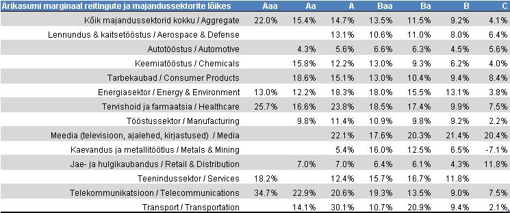 dividendinvestor.ee Moodys ärikasumi marginaalid majandussektorite lõikes