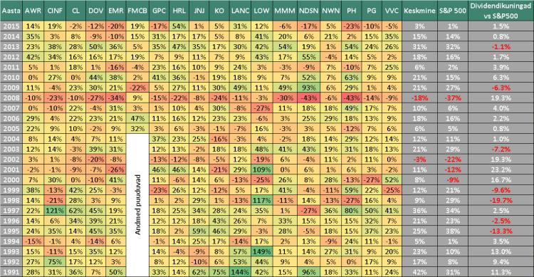 dividendinvestor.ee dividendikuningate tootlus kalendriaastate lõikes 1991 kuni 2015