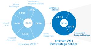 dividendinvestor.ee EMR restruktureerimine