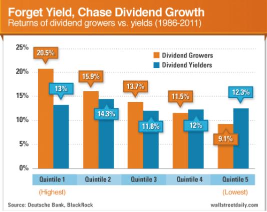 dividendinvestor.ee ostuhetke dividendimäär vs kasv