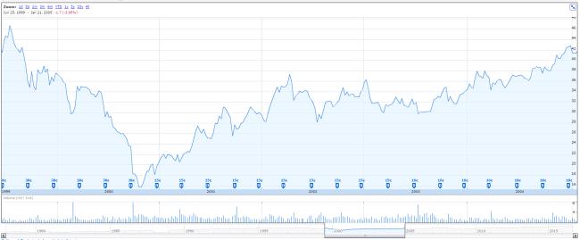 dividendinvestor-ee-iff-hind-1999-to-2004