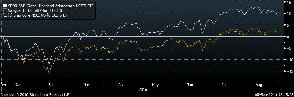 dividendinvestor.ee zprg vs vwrl vs eunl YTD total return