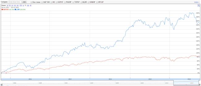 dividendinvestor-ee-low-vs-sp500-5y