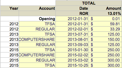 Dividend Tracker Contributions