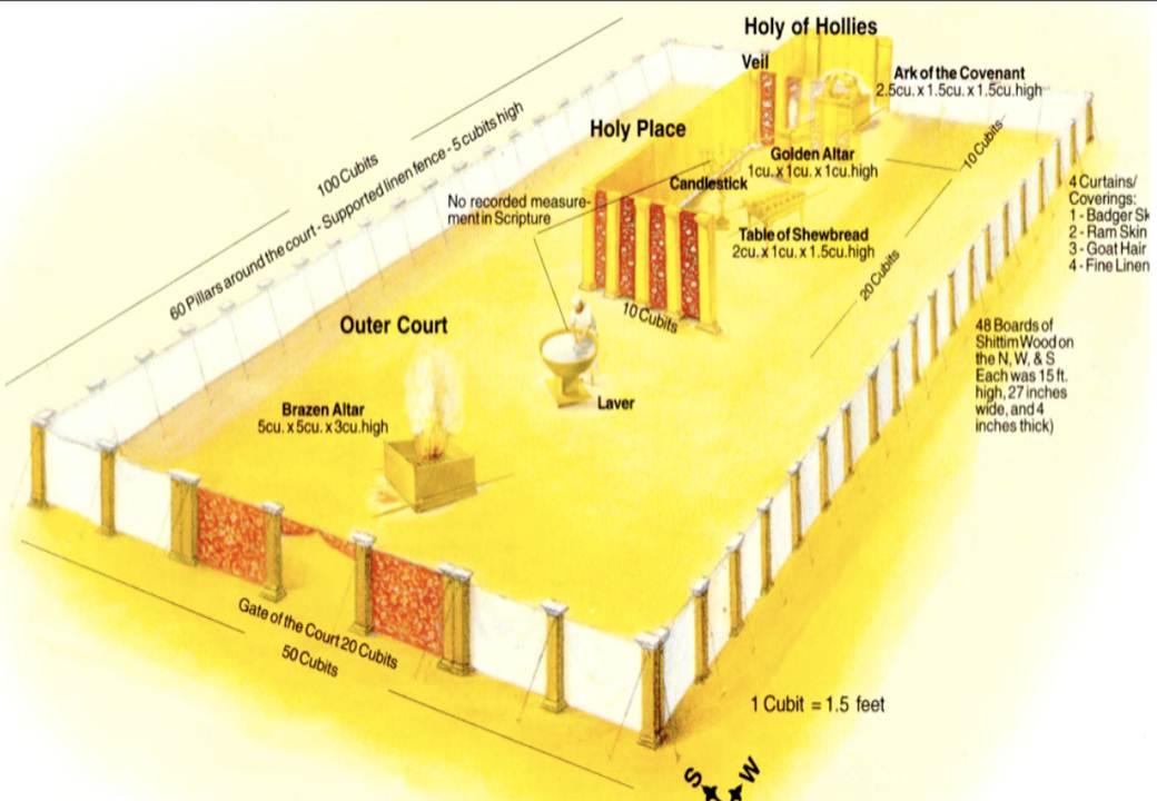 The tabernacle and the ark (Exodus 40)   larshaukeland
