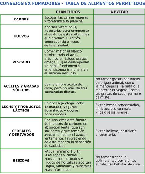 Tabla-Dejar de fumar-Paloma Calvo-Divinos-sabores
