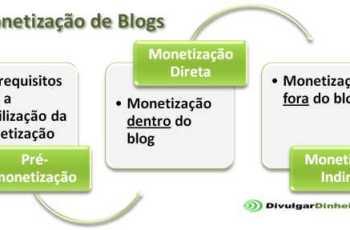 3 Passos Para Monetização de Blogs