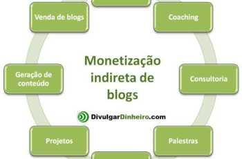 Monetização Direta e Indireta Para Blogs