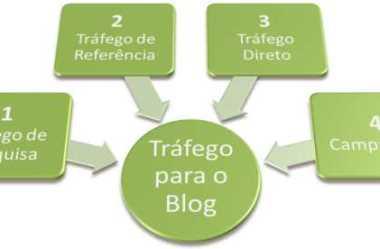 Blogs: Ferramentas de Elite do Marketing Digital