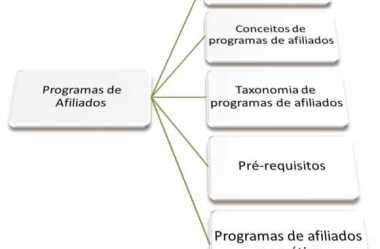 Ações de Marketing em Programas de Afiliados de Produtos Físicos