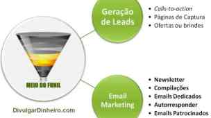 geração leads email marketing lista