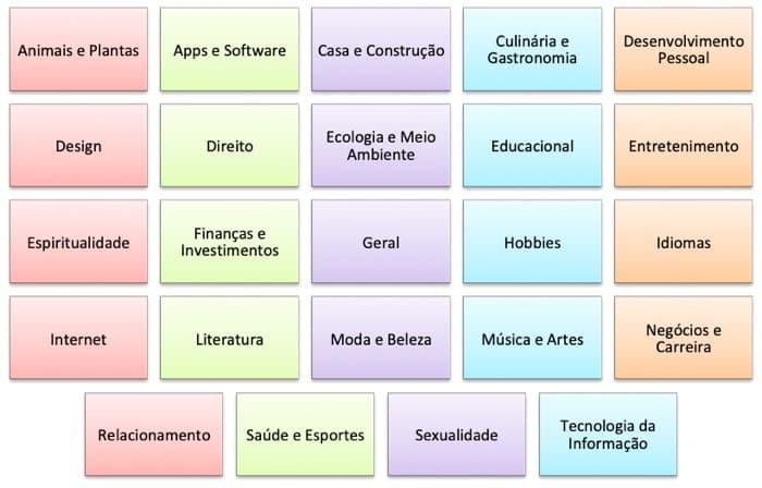 Como vender infoprodutos: nichos (segmentos) da plataforma Hotmart.