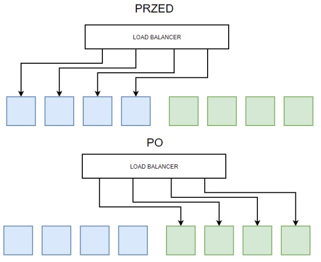 Wdrożenie aplikacji bez przestojów - Blue green