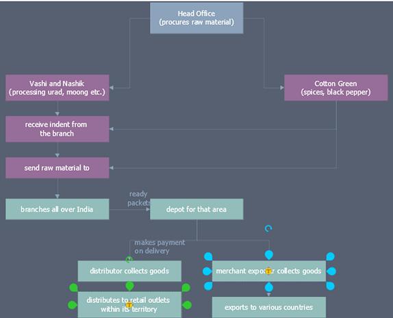 ConceptDraw - przykład