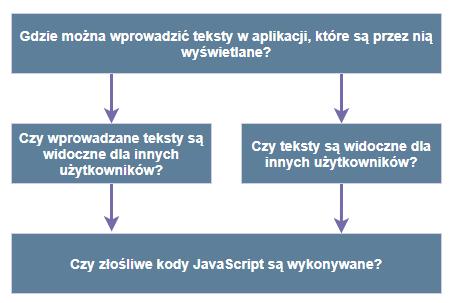 Wykrywanie XSS - schemat