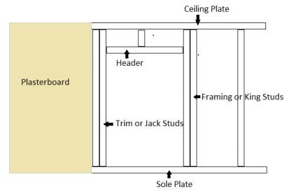 cutting doorway stud wall