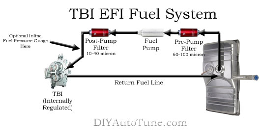 1987 Chevy Truck Fuel System Diagram