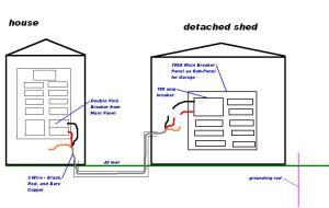 Wiring MainBreaker Box In Detached Garage  Electrical