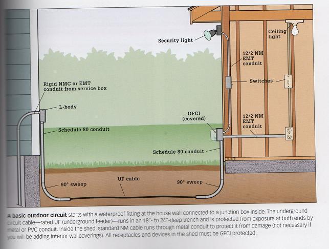 Wiring A Sub Panel Using 102 Feeder Electrical DIY