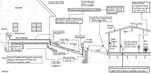 What Wire To Use To Run 300' For 110 Service  Electrical  Page 2  DIY Chatroom Home