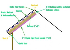 Radiant Barrier  Insulation With Metal Roof  Building