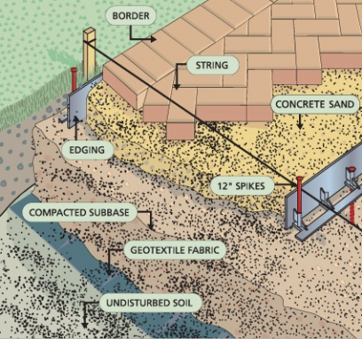 patio pavers vs poured concrete vs