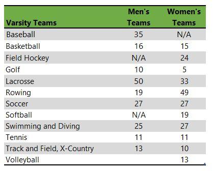 Listing of Fairfield University athletic teams