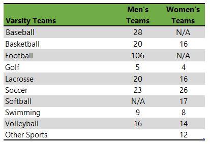 Hiram College athletic teams listing
