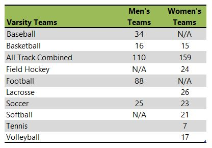 Slippery Rock University athletic teams table