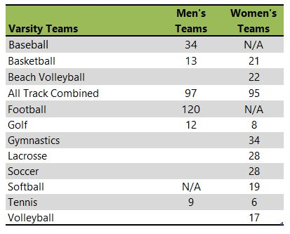University of Oregon athletic teams