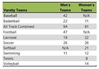 Beloit College athletic team listing