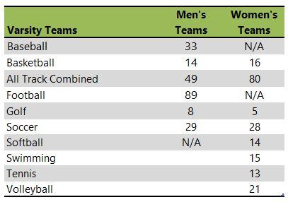 California University of Pennsylvania athletic team listing