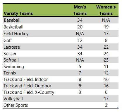 Transylvania University athletic team listing