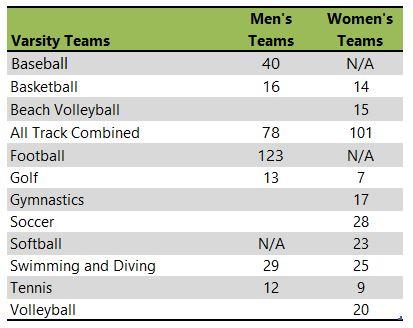 University of Arizona athletic teams listing