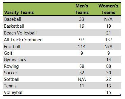 University of Washington athletic team listing