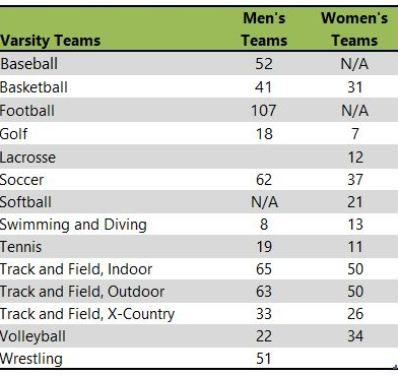 Loras College athletic teams