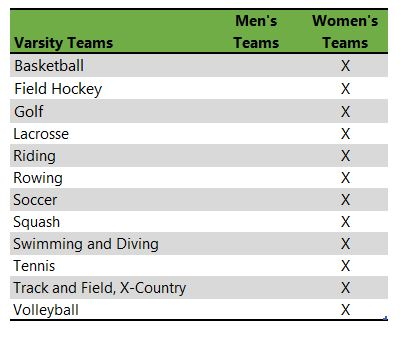 Mount Holyoke College athletic teams