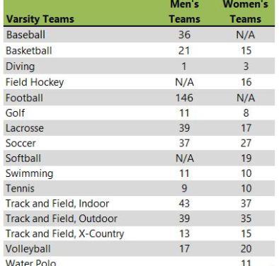 Wittenberg University athletic teams