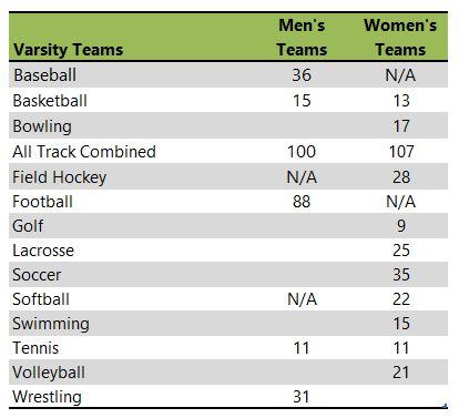 Kutztown University athletic team listing