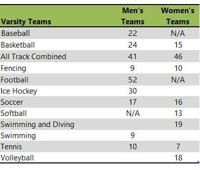 Lawerence University athletic teams