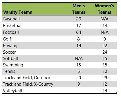 Lewis & Clark College athletic teams listing