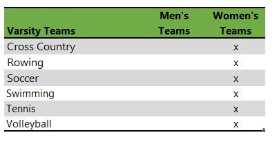Mills College athletic teams