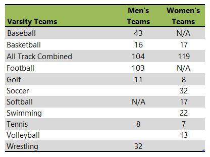 Augustana University SD athletic teams listing